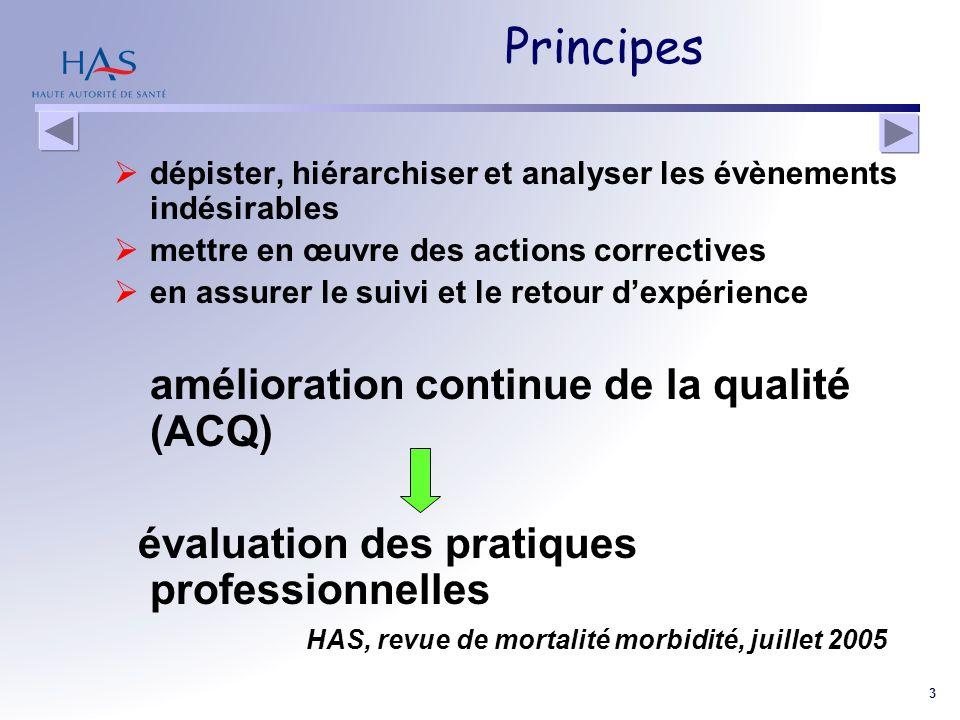 3 Principes dépister, hiérarchiser et analyser les évènements indésirables mettre en œuvre des actions correctives en assurer le suivi et le retour de