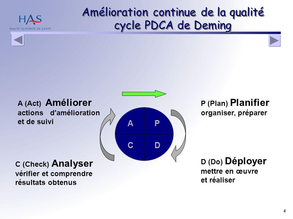 4 Amélioration continue de la qualité cycle PDCA de Deming A (Act) Améliorer actions d'amélioration et de suivi C (Check) Analyser vérifier et compren