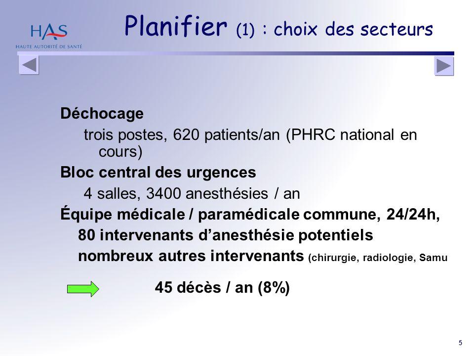 5 Planifier (1) : choix des secteurs Déchocage trois postes, 620 patients/an (PHRC national en cours) Bloc central des urgences 4 salles, 3400 anesthé