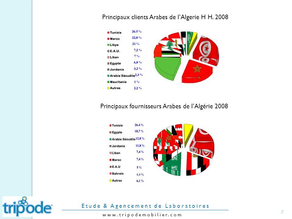 7 www.tripodemobilier.com Etude & Agencement de Laboratoires Principaux fournisseurs Arabes de lAlgérie 2008 Principaux clients Arabes de lAlgerie H H.