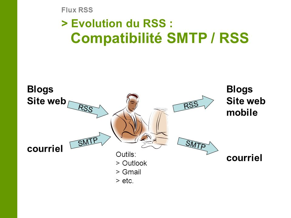 > Evolution du RSS : Flux RSS Compatibilité SMTP / RSS RSS SMTP RSS Blogs Site web courriel Blogs Site web mobile Outils: > Outlook > Gmail > etc.
