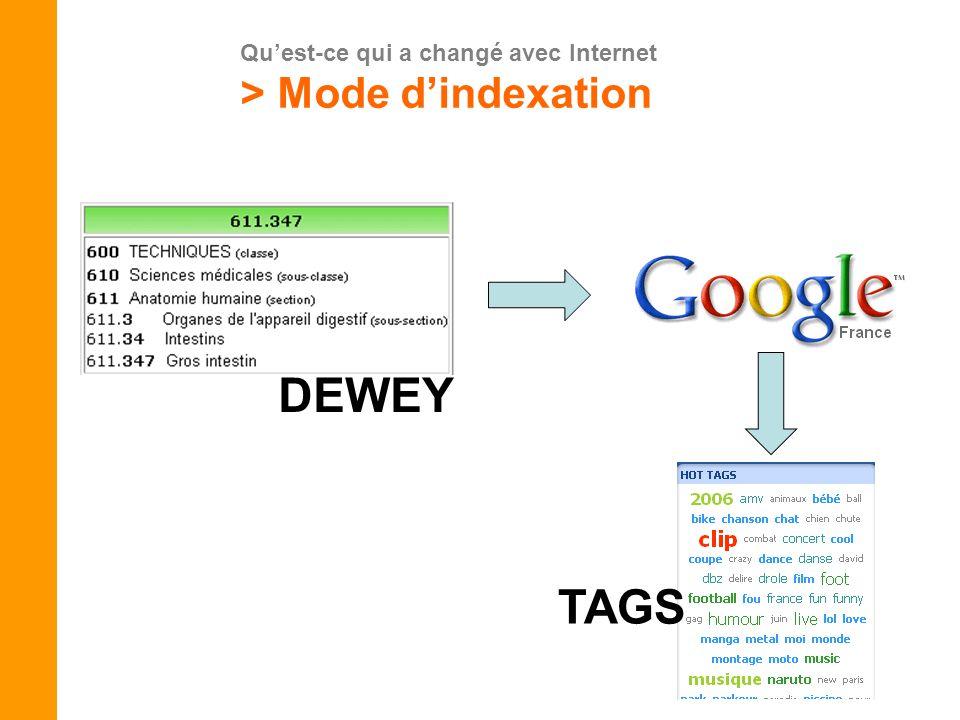 Quest-ce qui a changé avec Internet > Mode dindexation DEWEY TAGS