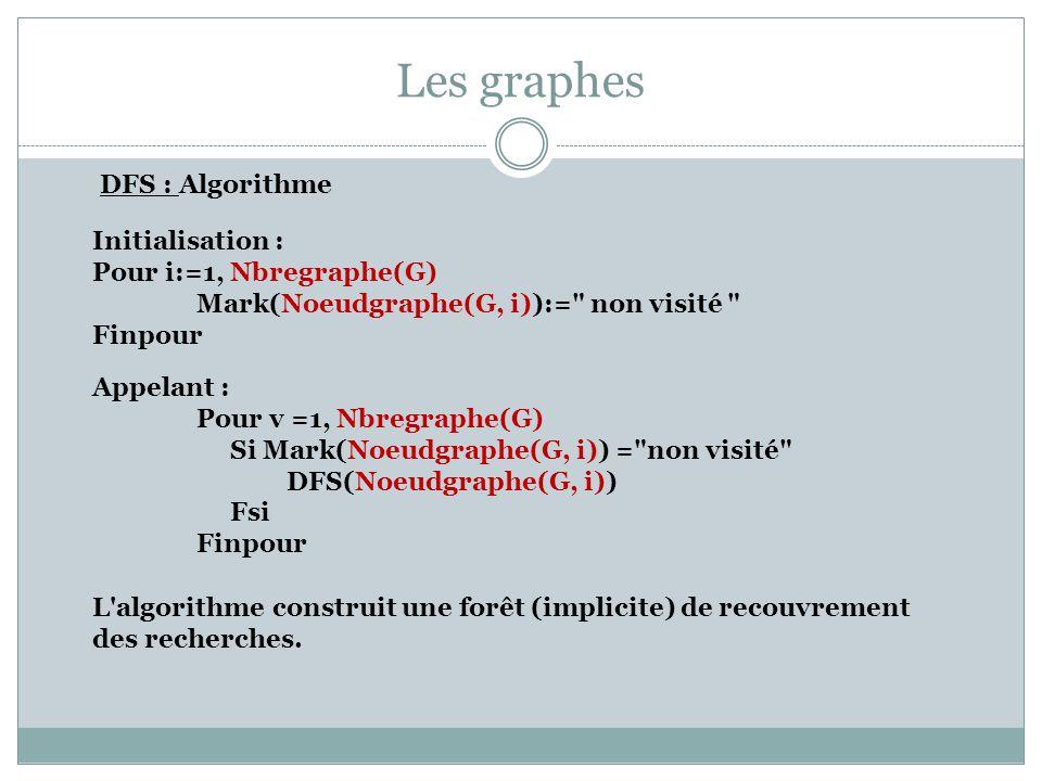 Les graphes DFS : Algorithme Initialisation : Pour i:=1, Nbregraphe(G) Mark(Noeudgraphe(G, i)):=