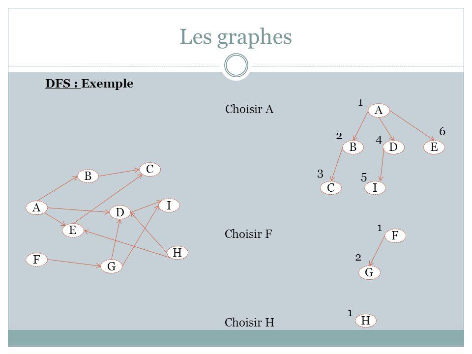 Les graphes DFS : Exemple B A E I G C D H F F G 1 2 H 1 Choisir A Choisir F Choisir H A BDE CI 2 1 3 5 4 6