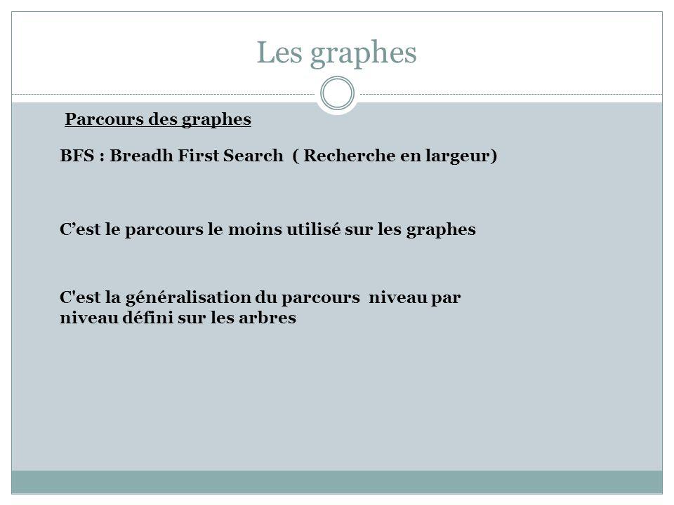 Les graphes Parcours des graphes Cest le parcours le moins utilisé sur les graphes BFS : Breadh First Search ( Recherche en largeur) C'est la générali