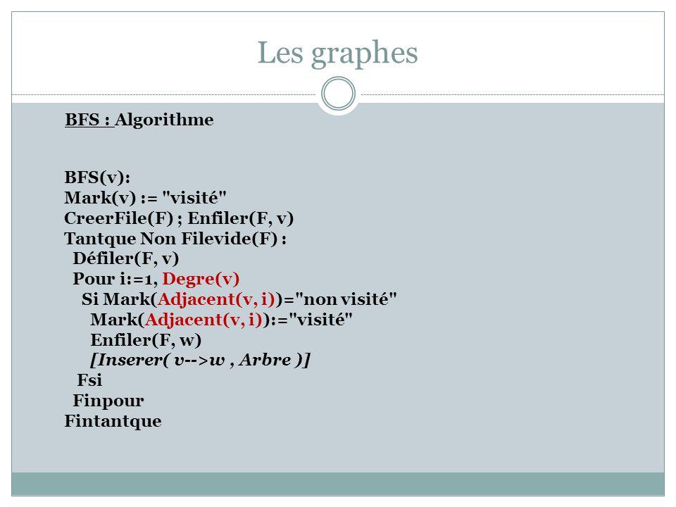 Les graphes BFS : Algorithme BFS(v): Mark(v) :=
