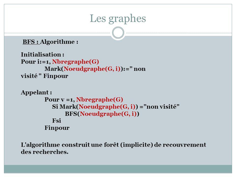 Les graphes BFS : Algorithme : Initialisation : Pour i:=1, Nbregraphe(G) Mark(Noeudgraphe(G, i)):=