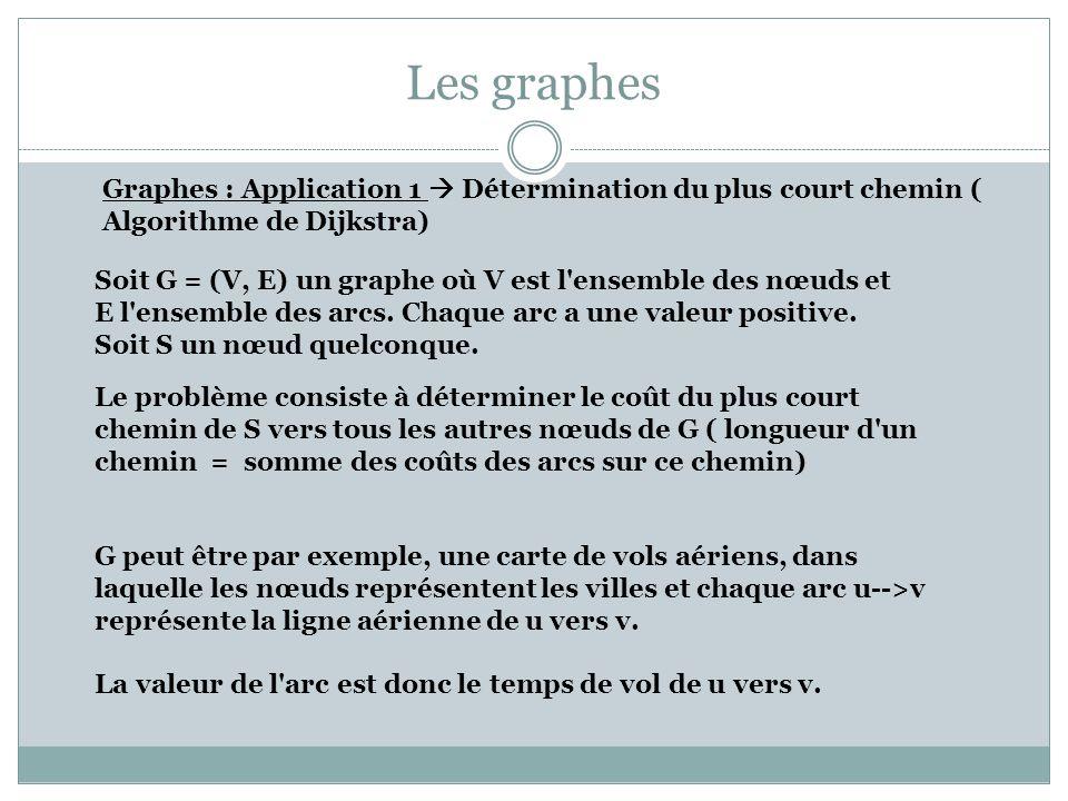 Les graphes Graphes : Application 1 Détermination du plus court chemin ( Algorithme de Dijkstra) Soit G = (V, E) un graphe où V est l'ensemble des nœu
