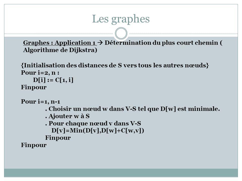 Les graphes Graphes : Application 1 Détermination du plus court chemin ( Algorithme de Dijkstra) {Initialisation des distances de S vers tous les autr