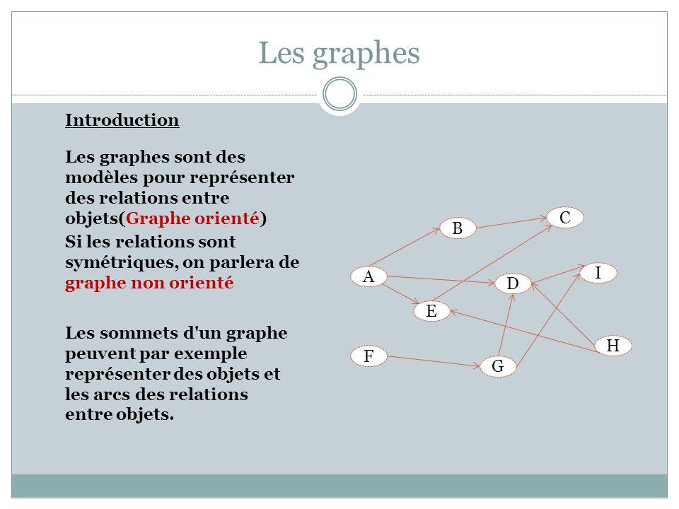 Les graphes Graphes : Application 2 PVC (Algorithme de Krustal) Exemple 6 villes avec les coordonnées suivantes : a=(0, 0)b=(4, 3)c=(1, 7) d=(15, 7)e=(15, 4)f=(18, 0) Il existe 6.