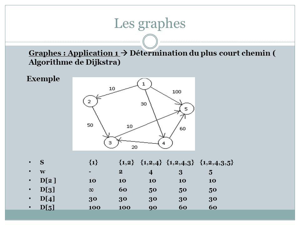 Les graphes Graphes : Application 1 Détermination du plus court chemin ( Algorithme de Dijkstra) Exemple S {1} {1,2} {1,2,4} {1,2,4,3} {1,2,4,3,5} w -