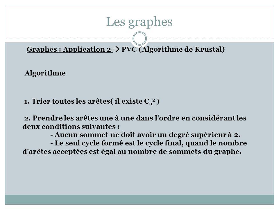 Les graphes Graphes : Application 2 PVC (Algorithme de Krustal) Algorithme 1. Trier toutes les arêtes( il existe C n 2 ) 2. Prendre les arêtes une à u