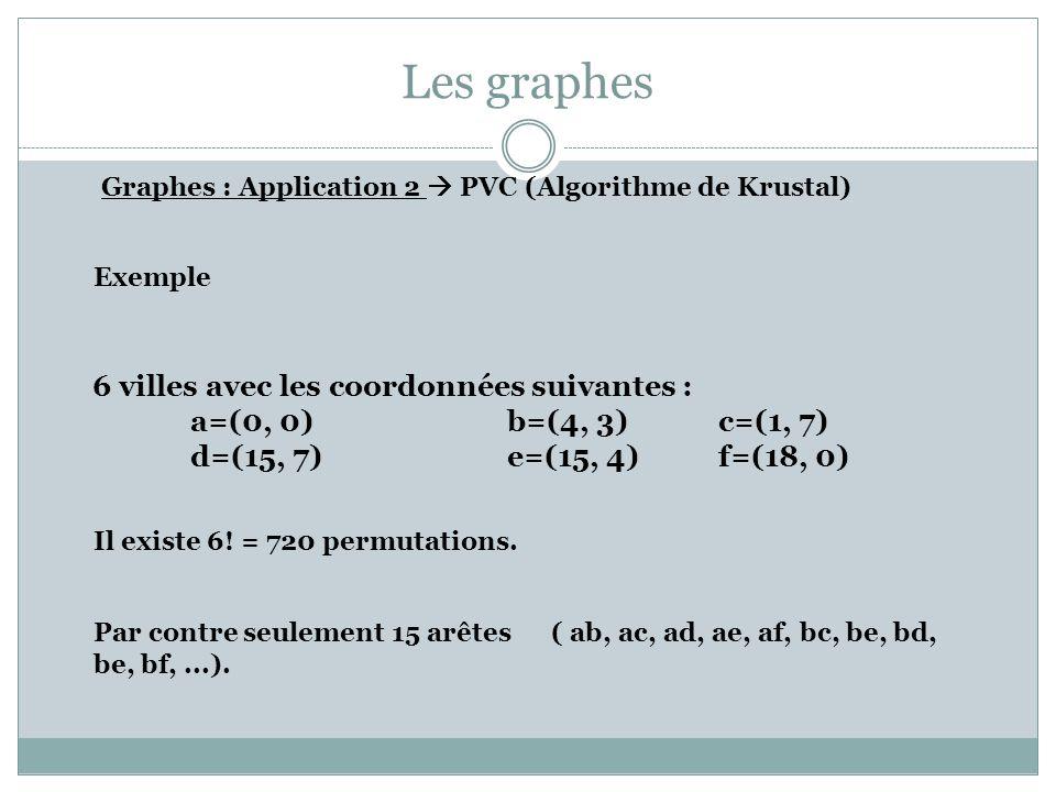 Les graphes Graphes : Application 2 PVC (Algorithme de Krustal) Exemple 6 villes avec les coordonnées suivantes : a=(0, 0)b=(4, 3)c=(1, 7) d=(15, 7)e=