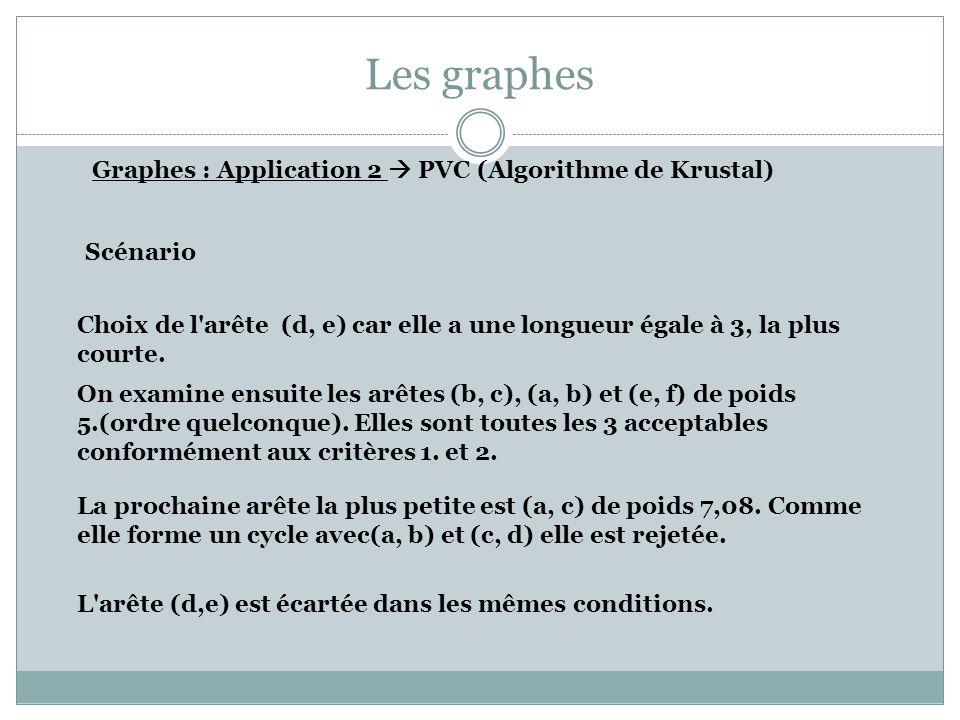 Les graphes Graphes : Application 2 PVC (Algorithme de Krustal) Scénario Choix de l'arête (d, e) car elle a une longueur égale à 3, la plus courte. On