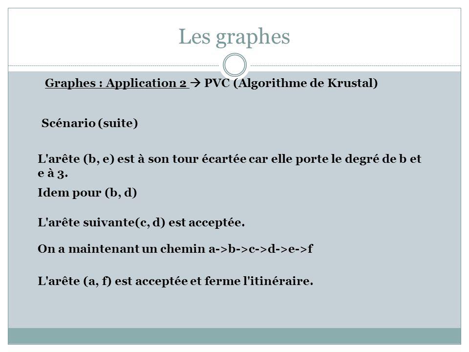 Les graphes Graphes : Application 2 PVC (Algorithme de Krustal) Scénario (suite) L'arête (b, e) est à son tour écartée car elle porte le degré de b et