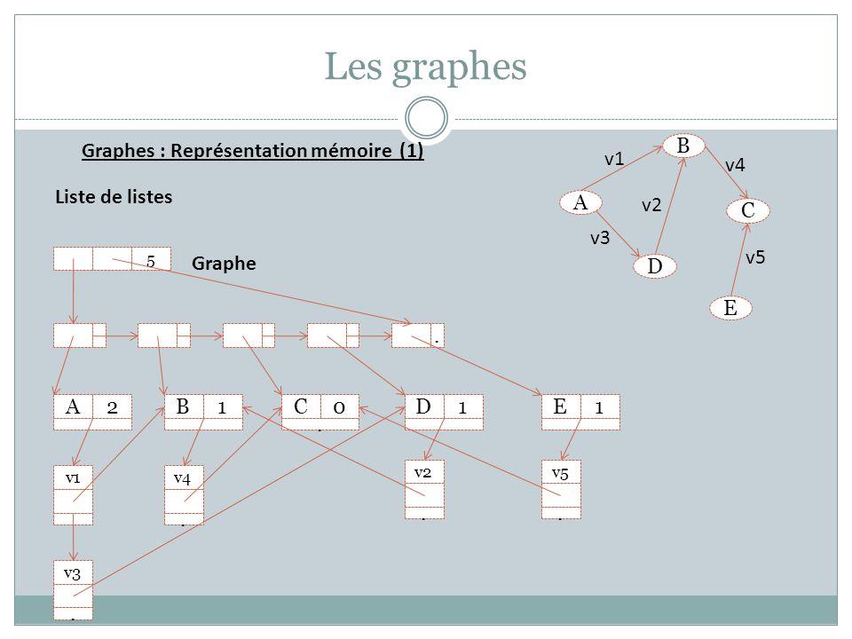 Les graphes Graphes : Représentation mémoire (1) B A D E C v1 v2 v3 v4 v5. A2B1C0. D1E1 v1 v3. v4. v2. v5. 5 Graphe Liste de listes