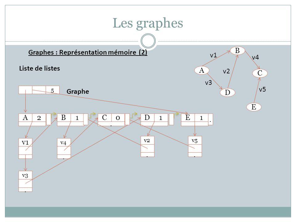 Les graphes B A D E C v1 v2 v3 v4 v5 A2B1C0. D1E1 v1 v3. v4. v2. v5. 5 Graphe Liste de listes Graphes : Représentation mémoire (2).