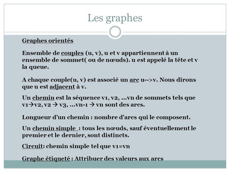 Les graphes Graphes orientés A chaque couple(u, v) est associé un arc u-->v. Nous dirons que u est adjacent à v. Ensemble de couples (u, v), u et v ap