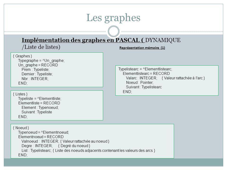 Les graphes Implémentation des graphes en PASCAL ( DYNAMIQUE /Liste de listes) { Noeud } Typenoeud = ^Elementnoeud; Elementnoeud = RECORD Valnoeud : I