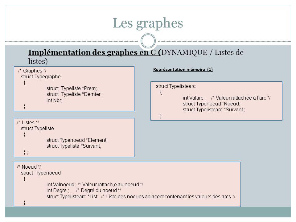 Les graphes Implémentation des graphes en C (DYNAMIQUE / Listes de listes) /* Noeud */ struct Typenoeud { int Valnoeud ; /* Valeur rattache au noeud *