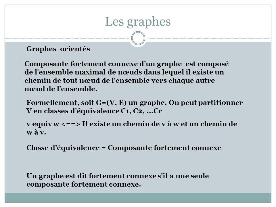 Les graphes BFS : Algorithme : Initialisation : Pour i:=1, Nbregraphe(G) Mark(Noeudgraphe(G, i)):= non visité Finpour Appelant : Pour v =1, Nbregraphe(G) Si Mark(Noeudgraphe(G, i)) = non visité BFS(Noeudgraphe(G, i)) Fsi Finpour L algorithme construit une forêt (implicite) de recouvrement des recherches.