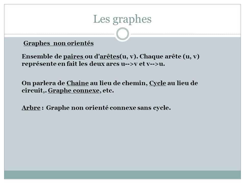 Les graphes Graphes non orientés On parlera de Chaine au lieu de chemin, Cycle au lieu de circuit,. Graphe connexe, etc. Ensemble de paires ou d'arête