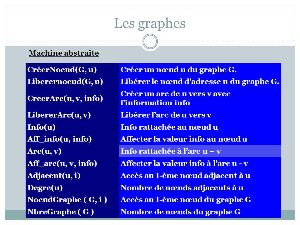 Les graphes Machine abstraite CréerNoeud(G, u)Créer un nœud u du graphe G. Liberernoeud(G, u)Libérer le nœud dadresse u du graphe G. CreerArc(u, v, in
