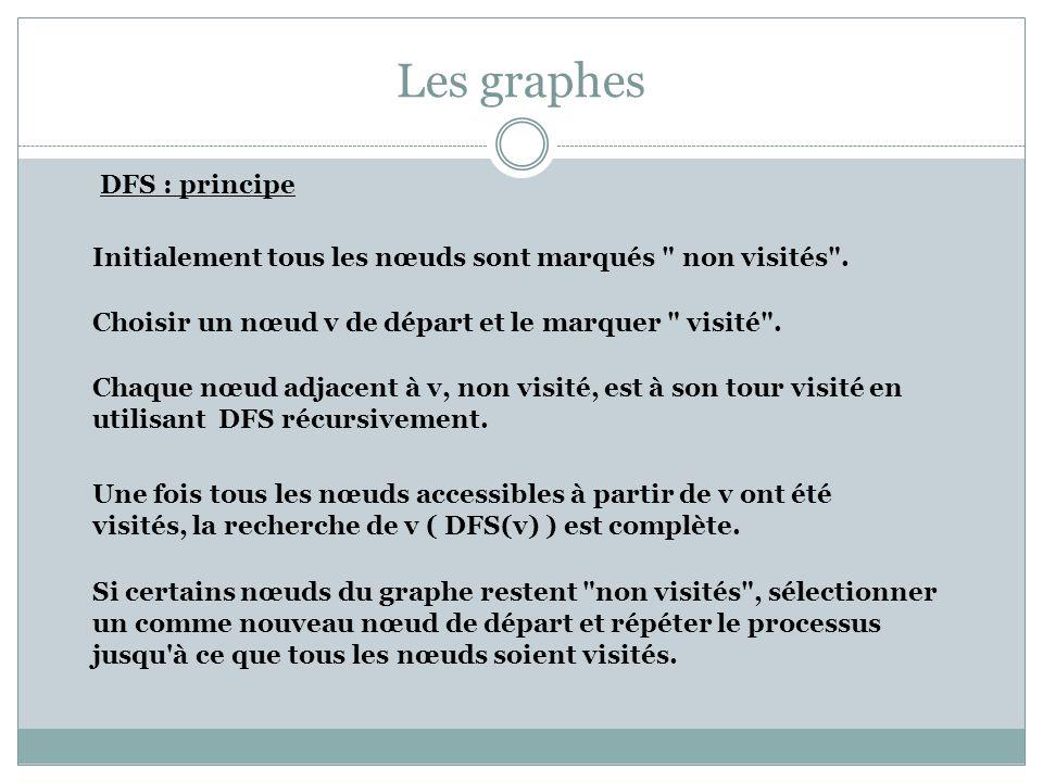 Les graphes DFS : Algorithme Dfs(v): Mark(v) := visité Pour i:=1, Degre(v) Si Mark(Adjacent(v, i)) = non visité Dfs(Adjacent(v, i)) Fsi Finpour