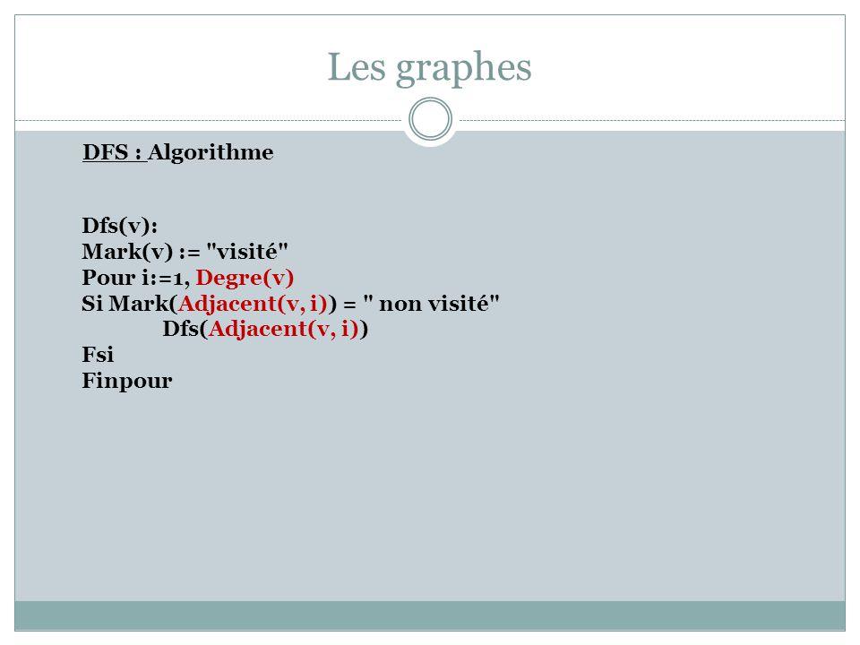 Les graphes DFS : Algorithme Initialisation : Pour i:=1, Nbregraphe(G) Mark(Noeudgraphe(G, i)):= non visité Finpour Appelant : Pour v =1, Nbregraphe(G) Si Mark(Noeudgraphe(G, i)) = non visité DFS(Noeudgraphe(G, i)) Fsi Finpour L algorithme construit une forêt (implicite) de recouvrement des recherches.