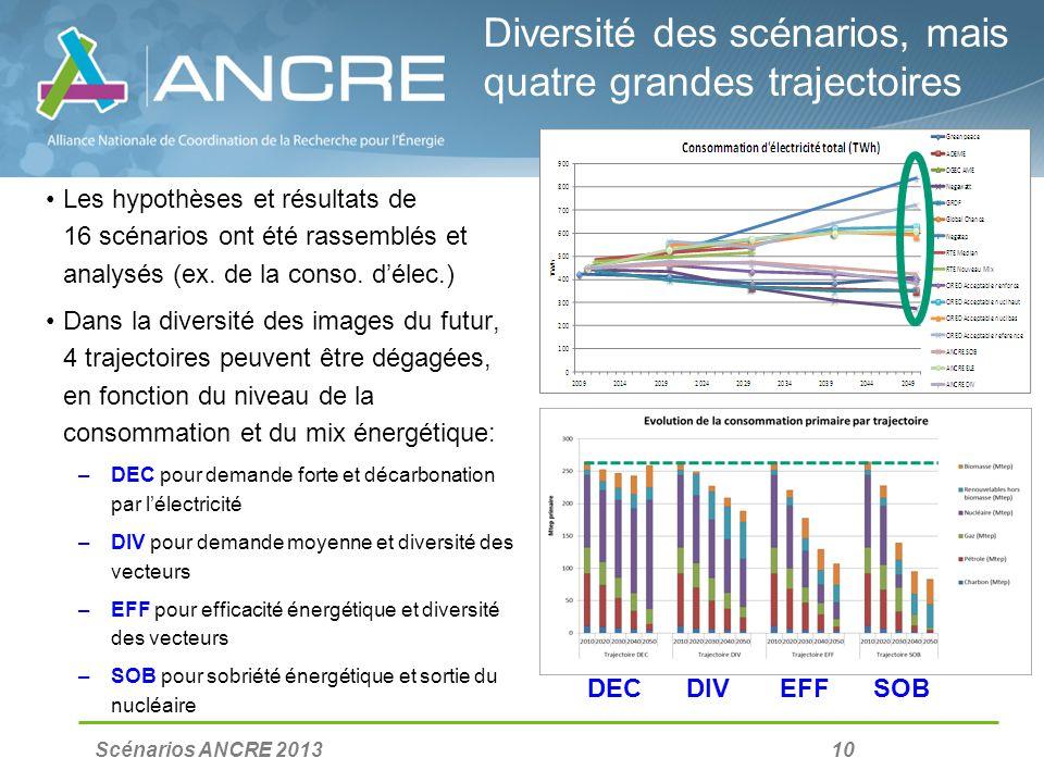 Scénarios ANCRE 2013 10 Diversité des scénarios, mais quatre grandes trajectoires Les hypothèses et résultats de 16 scénarios ont été rassemblés et analysés (ex.