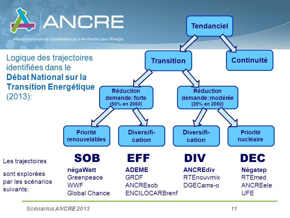 Scénarios ANCRE 2013 11 Logique des trajectoires identifiées dans le Débat National sur la Transition Energétique (2013): SOB EFF DIV DEC Tendanciel P