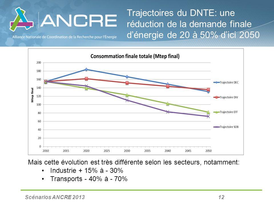 Scénarios ANCRE 2013 12 Trajectoires du DNTE: une réduction de la demande finale dénergie de 20 à 50% dici 2050 Mais cette évolution est très différente selon les secteurs, notamment: Industrie + 15% à - 30% Transports - 40% à - 70%