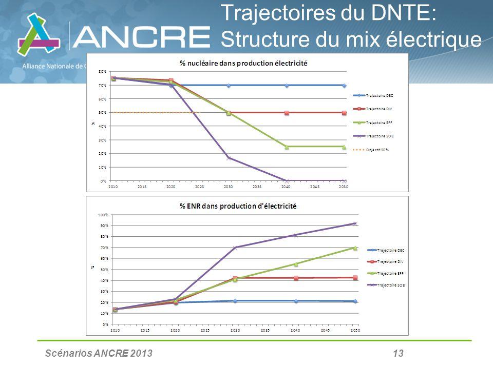 Scénarios ANCRE 2013 13 Trajectoires du DNTE: Structure du mix électrique