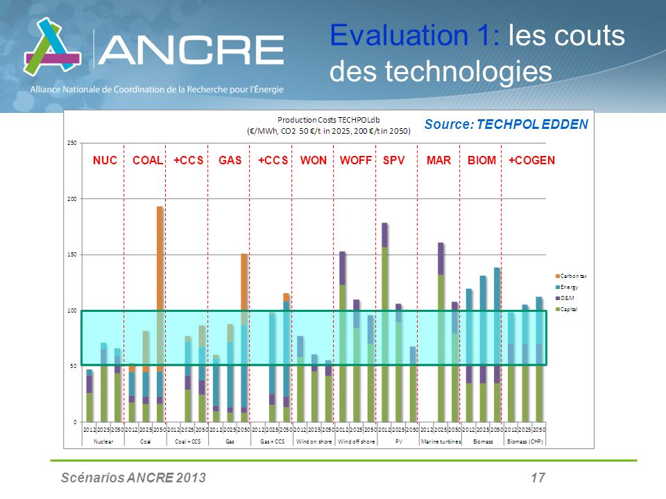 Scénarios ANCRE 2013 17 Evaluation 1: les couts des technologies NUC COAL +CCS GAS +CCS WON WOFF SPV MAR BIOM +COGEN Source: TECHPOL EDDEN