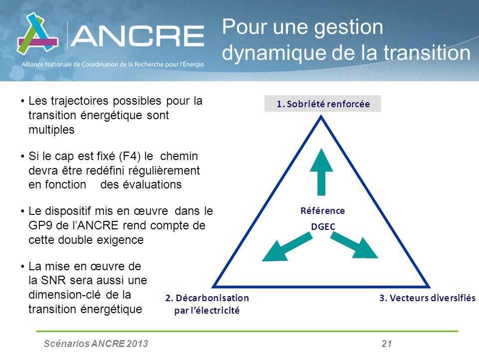 Scénarios ANCRE 2013 21 Pour une gestion dynamique de la transition Les trajectoires possibles pour la transition énergétique sont multiples Si le cap est fixé (F4) le chemin devra être redéfini régulièrement en fonction des évaluations Le dispositif mis en œuvre dans le GP9 de lANCRE rend compte de cette double exigence La mise en œuvre de la SNR sera aussi une dimension-clé de la transition énergétique