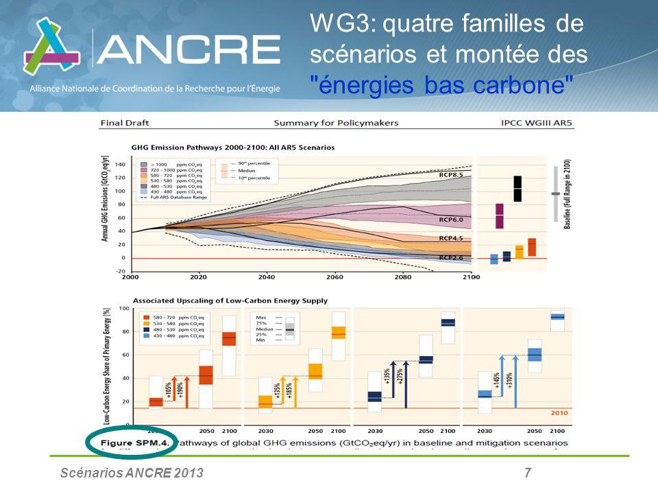 Scénarios ANCRE 2013 18 Evaluation 2: les couts de système Backup-Supergrids-Smartgrids-Stockage La nécessité de lajustement offre- demande dans des systèmes électriques à forte proportion de renouvelables intermittentes imposera un développement massif du backup, du stockage et/ou des smartgrids et/ou dun supergrid européen