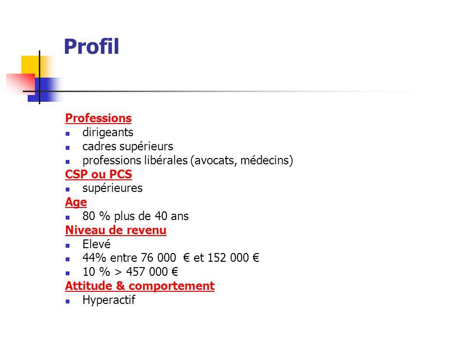Profil Professions dirigeants cadres supérieurs professions libérales (avocats, médecins) CSP ou PCS supérieures Age 80 % plus de 40 ans Niveau de rev