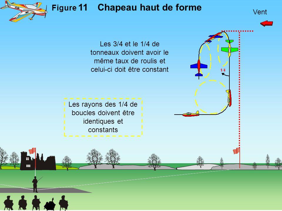 Vent Figure 11Chapeau haut de forme Les 3/4 et le 1/4 de tonneaux doivent avoir le même taux de roulis et celui-ci doit être constant Les rayons des 1