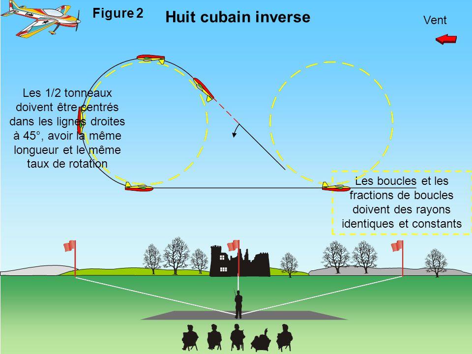 Vent Huit cubain inverse Figure 2 Les boucles et les fractions de boucles doivent des rayons identiques et constants Les 1/2 tonneaux doivent être cen