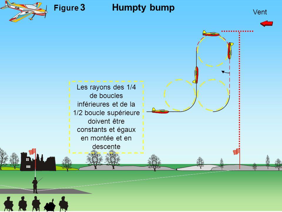 Humpty bump Figure 3 Vent Les rayons des 1/4 de boucles inférieures et de la 1/2 boucle supérieure doivent être constants et égaux en montée et en des