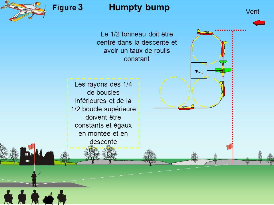 Humpty bump Figure 3 Vent Le 1/2 tonneau doit être centré dans la descente et avoir un taux de roulis constant Les rayons des 1/4 de boucles inférieur