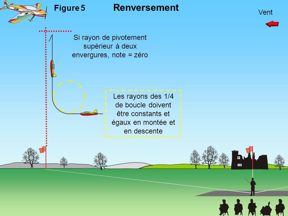 Vent Figure 5 Renversement Les rayons des 1/4 de boucle doivent être constants et égaux en montée et en descente Si rayon de pivotement supérieur à de