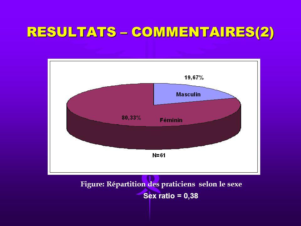 RESULTATS – COMMENTAIRES(1) Tranche dâgeNombre de casPourcentage 18- 27711,48 28 - 372439,34 38- 472236,07 48- 57813,11 Total61100 Age moyen = 37,7 an