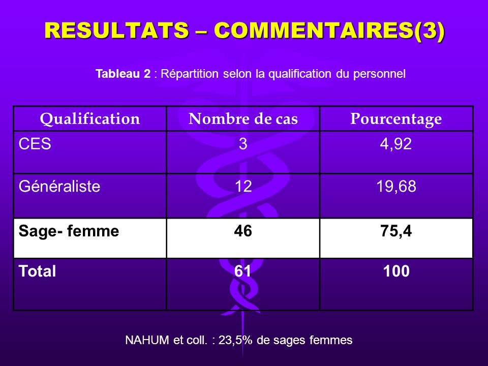 RESULTATS – COMMENTAIRES(2) Sex ratio = 0,38 Figure: Répartition des praticiens selon le sexe