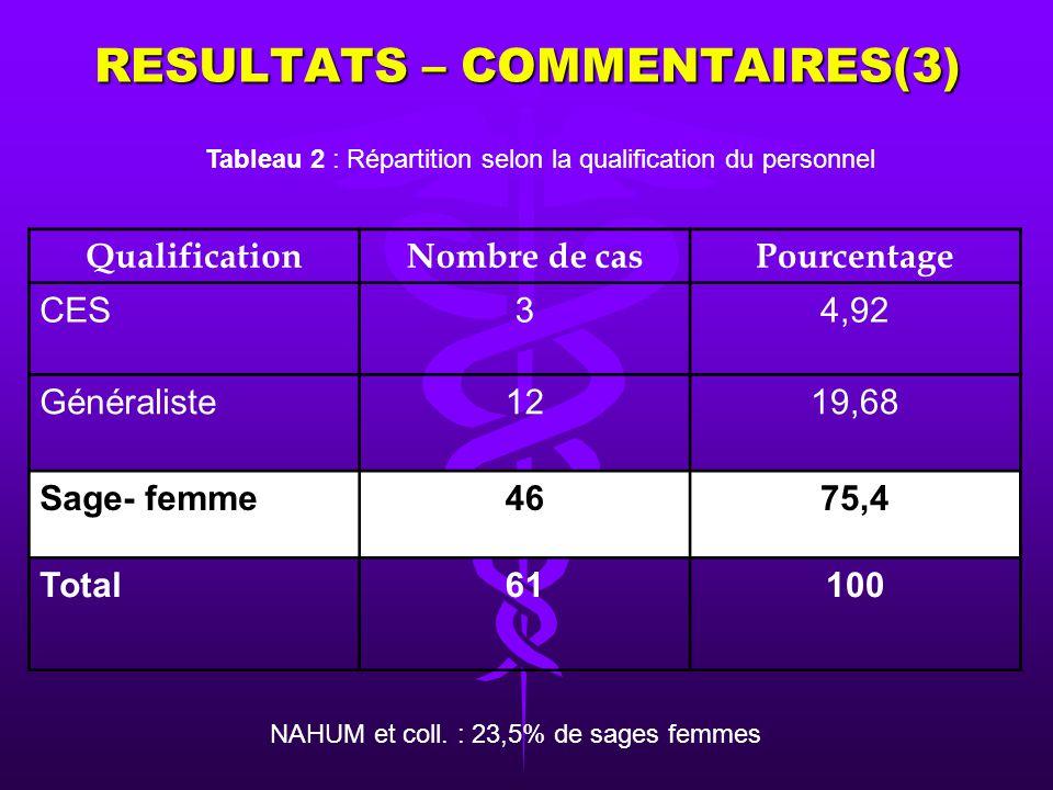 RESULTATS – COMMENTAIRES(2) Sex ratio = 0,38 Figure: Répartition des praticiens selon le sexe