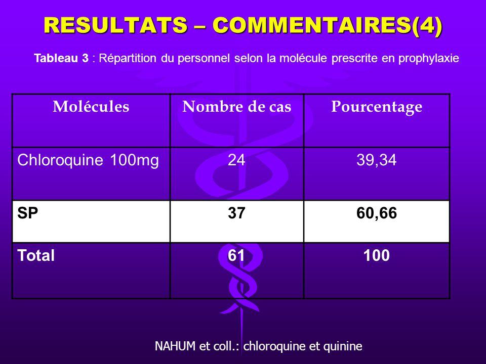 RESULTATS – COMMENTAIRES(3) QualificationNombre de casPourcentage CES34,92 Généraliste1219,68 Sage- femme4675,4 Total61100 Tableau 2 : Répartition sel