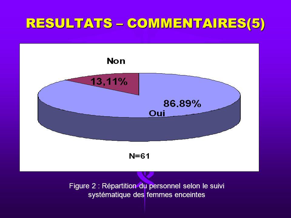 RESULTATS – COMMENTAIRES(4) MoléculesNombre de casPourcentage Chloroquine 100mg2439,34 SP3760,66 Total61100 Tableau 3 : Répartition du personnel selon