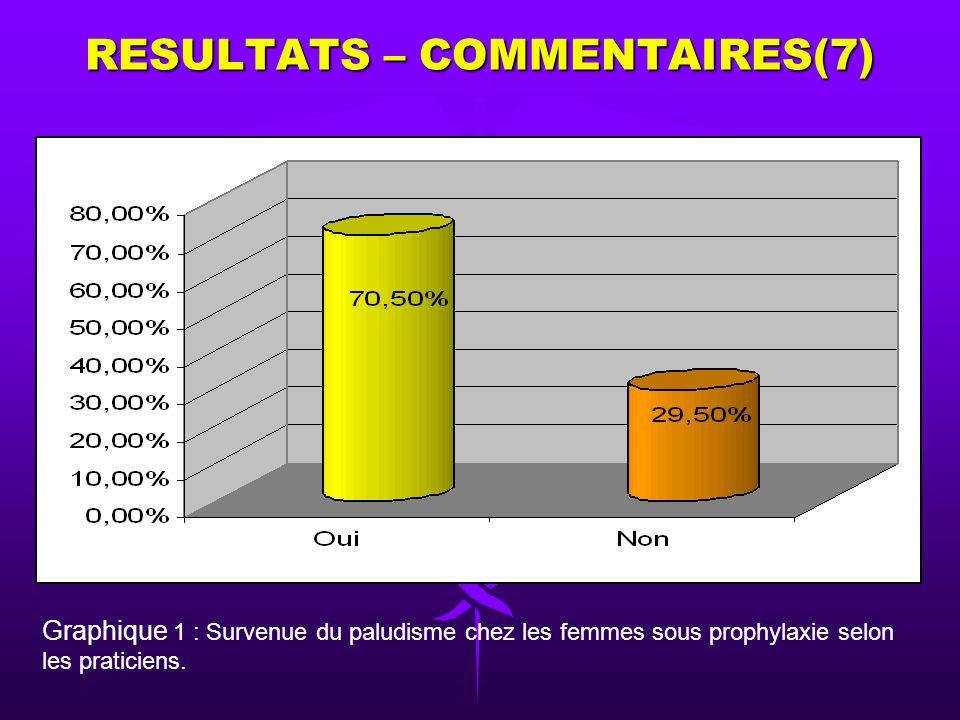 Tableau V: Répartition des praticiens selon le nombre de CPN réalisé par patientes tout au long de la grossesse. Nombre de CPN Nombre de casPourcentag