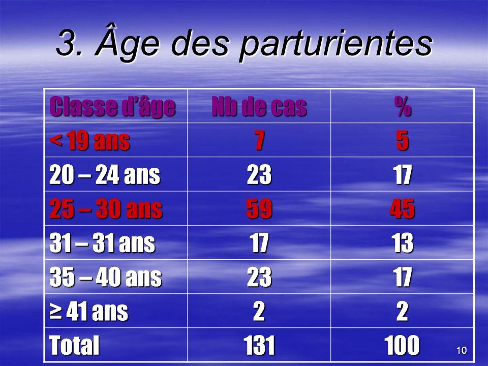 10 3. Âge des parturientes Classe dâge Nb de cas % < 19 ans 75 20 – 24 ans 2317 25 – 30 ans 5945 31 – 31 ans 1713 35 – 40 ans 2317 41 ans 41 ans22 Tot