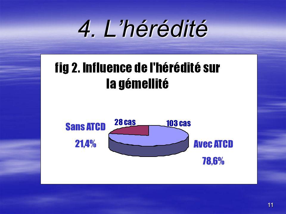 11 4. Lhérédité Sans ATCD 21,4% Avec ATCD 78,6% 103 cas 28 cas